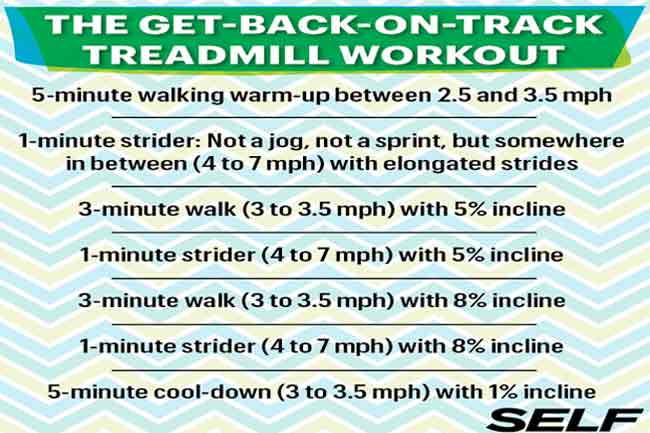 The Get-back-on-the-track Workout