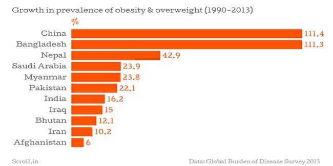 obesitytable