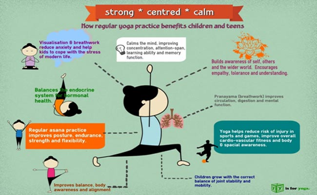 Yoga for weight loss in Telugu