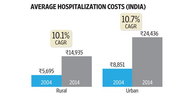 avg. hospitalization cost