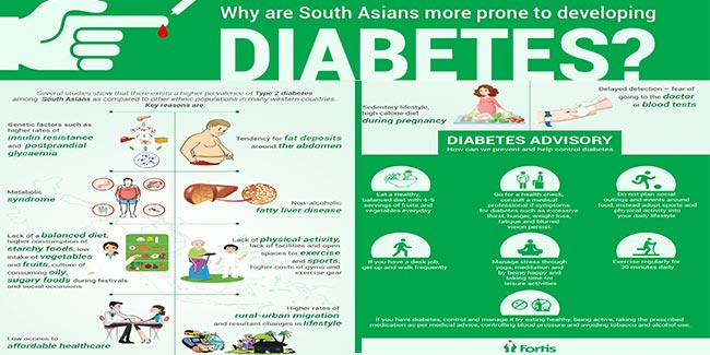 World Health Day 2016 - Win the battle against diabetes