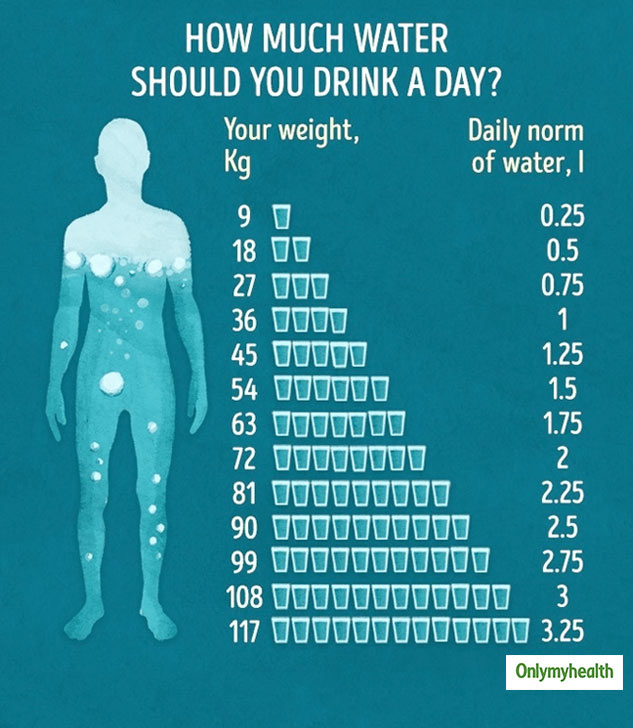 Are You Drinking Enough Water? Know How Much Water To Drink In A Day!